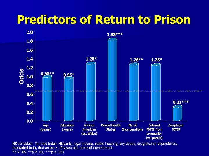 Predictors of Return to Prison
