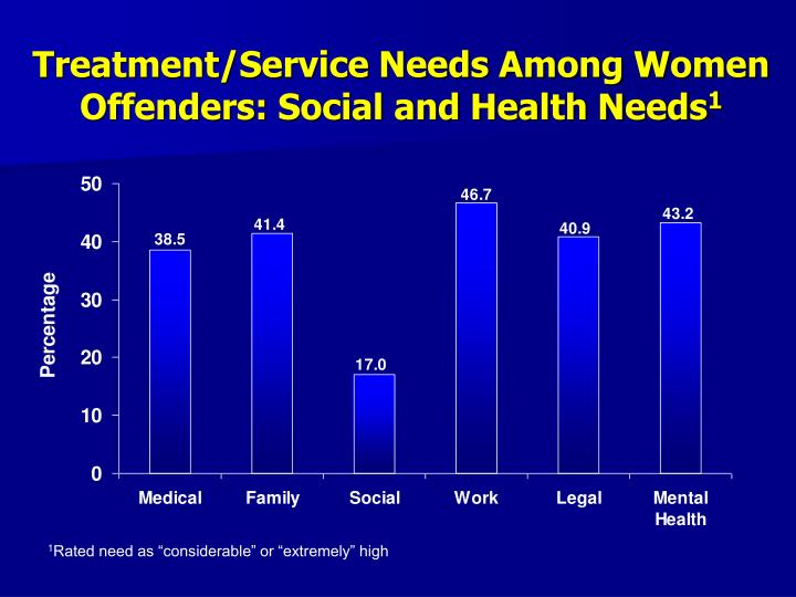 Treatment/Service Needs Among Women Offenders: Social and Health Needs