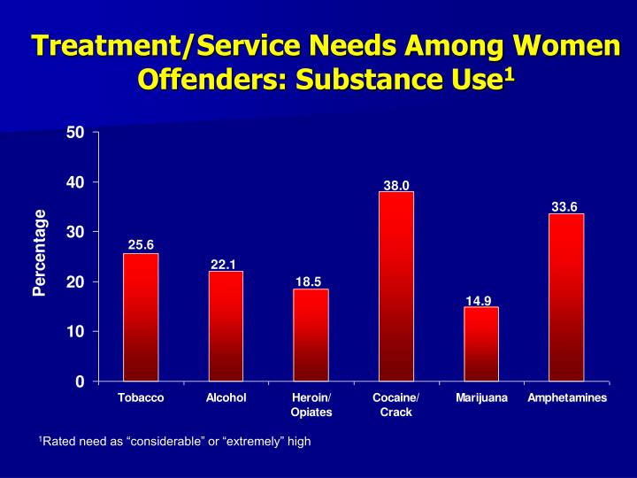 Treatment/Service Needs Among Women Offenders: Substance Use