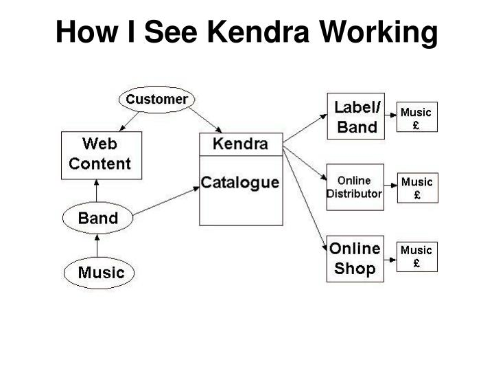 How I See Kendra Working