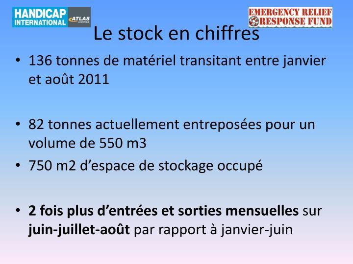 Le stock en chiffres
