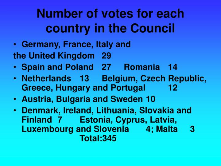 Number of votes for each country in the Council