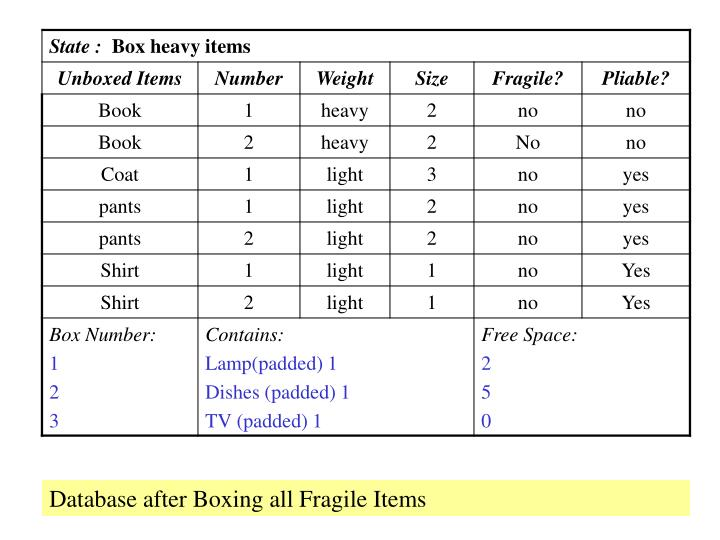 Database after Boxing all Fragile Items