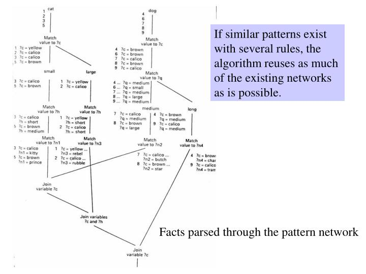 If similar patterns exist with several rules, the algorithm reuses as much of the existing networks as is possible.