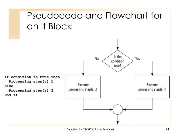 Pseudocode and Flowchart for an If Block
