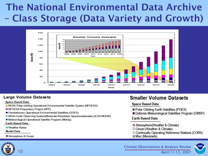The National Environmental Data Archive – Class Storage (Data Variety and Growth)