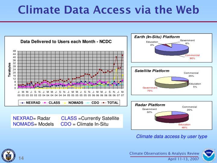 Climate Data Access via the Web