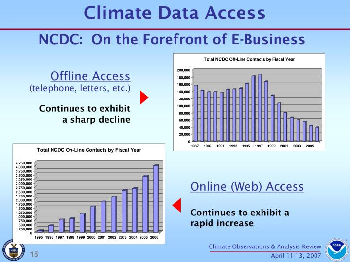 Climate Data Access