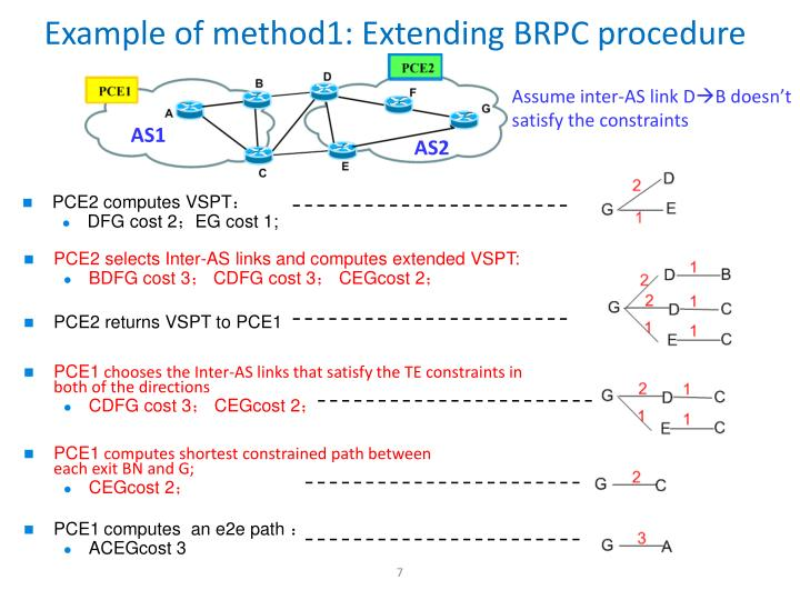 Example of method1: Extending BRPC procedure