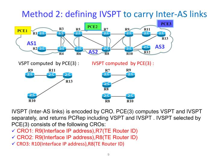Method 2: defining IVSPT