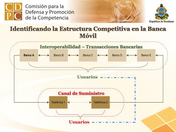Identificando la Estructura Competitiva en la Banca Móvil