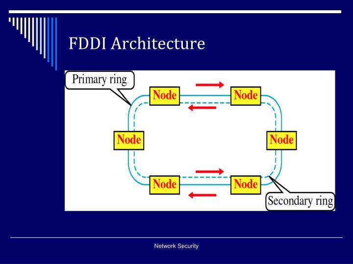 FDDI Architecture