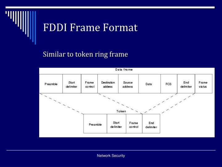 FDDI Frame Format