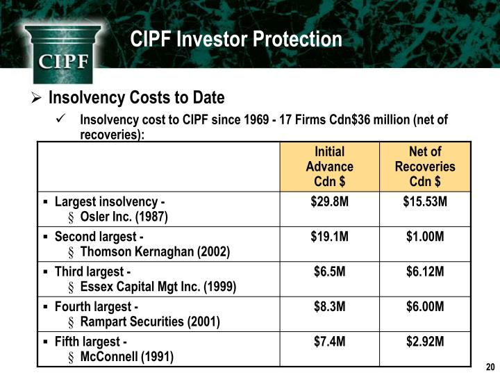 CIPF Investor Protection