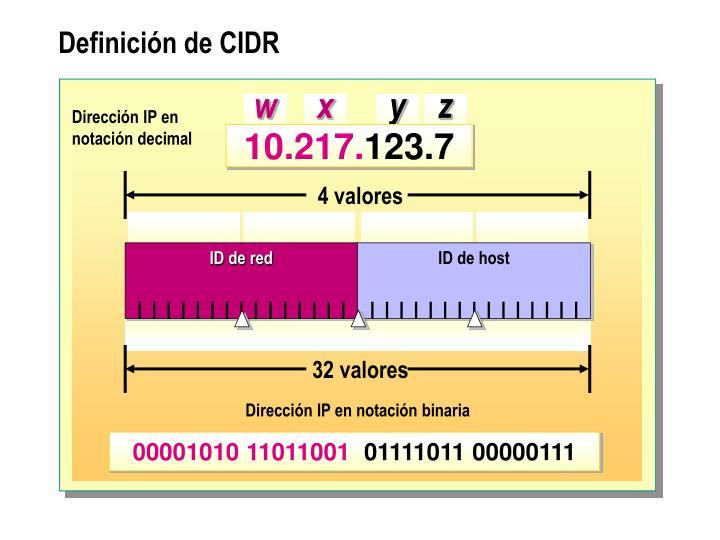 Dirección IP en notación decimal