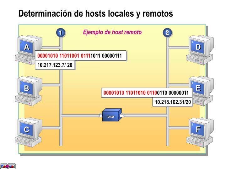 Ejemplo de host local