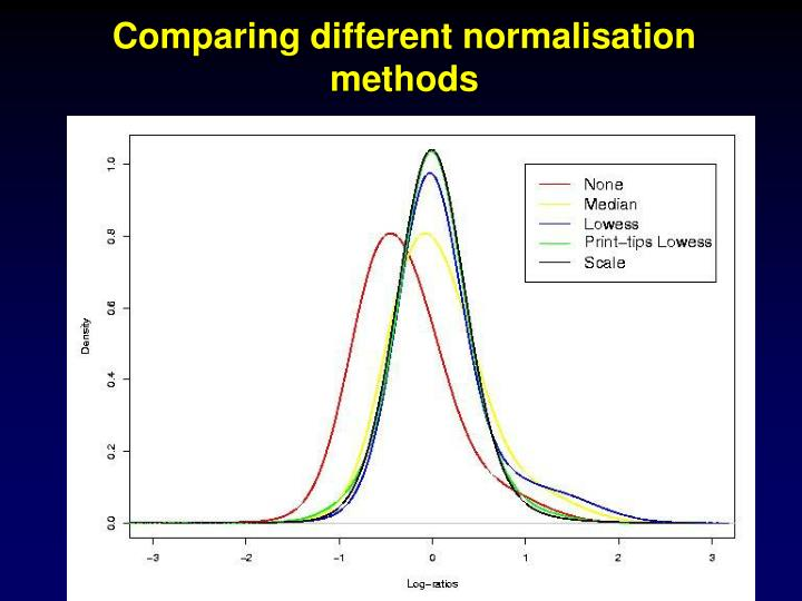 Comparing different normalisation methods