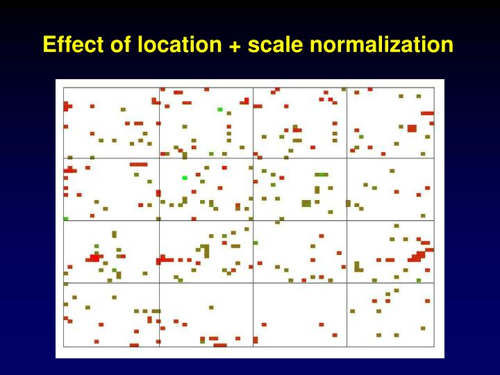 Effect of location + scale normalization