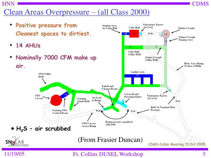 Clean areas overpressure all class 2000