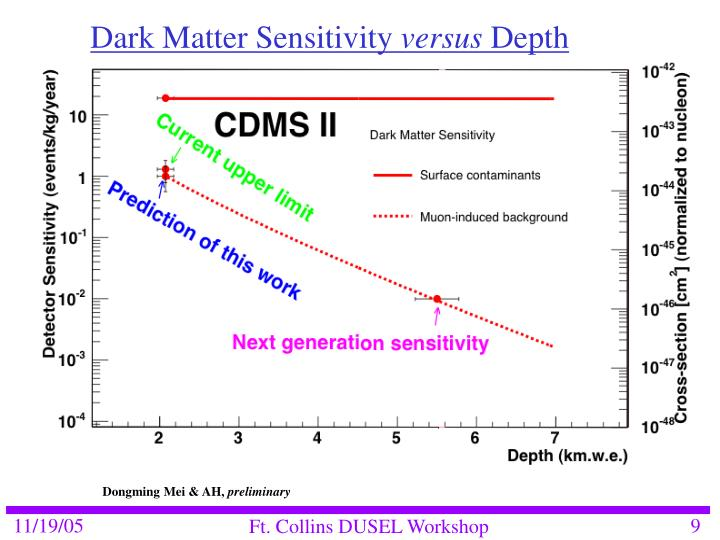 Dark Matter Sensitivity