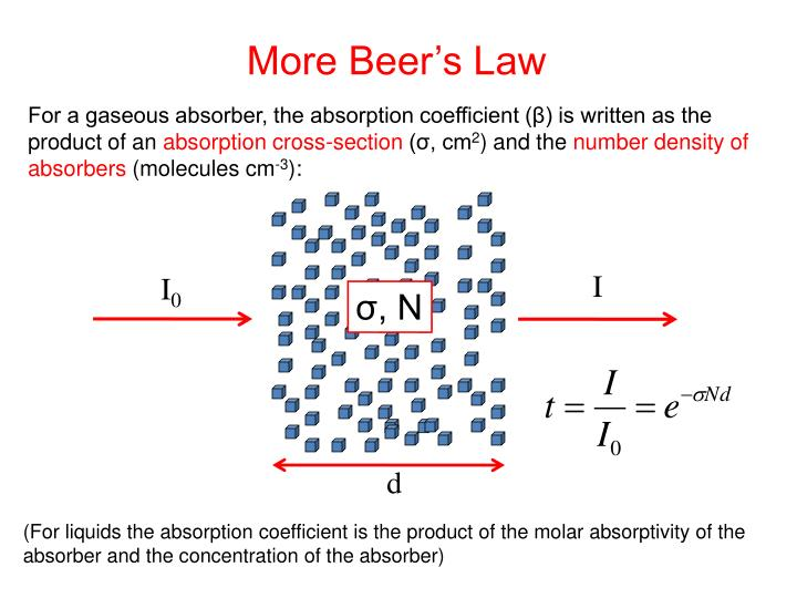 More Beer's Law