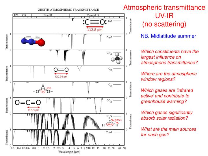 Atmospheric transmittance