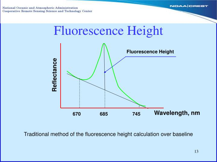 Fluorescence Height