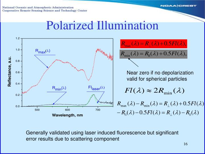Polarized Illumination