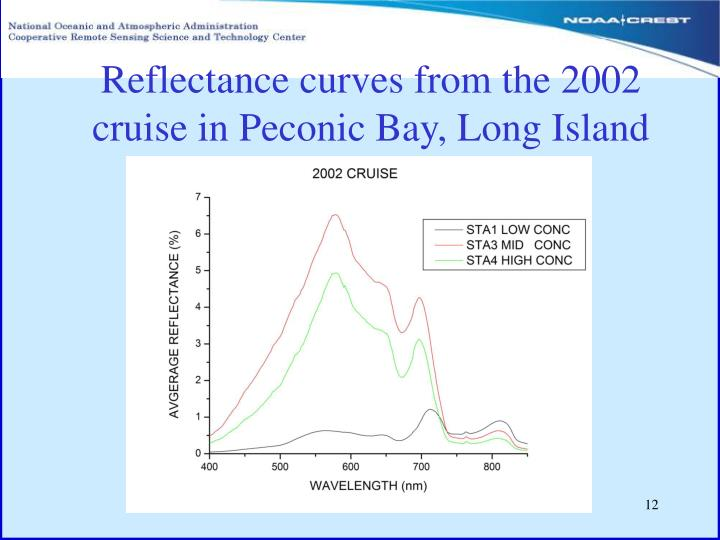 Reflectance curves from the 2002 cruise in Peconic Bay, Long Island