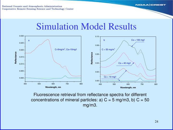 Simulation Model Results