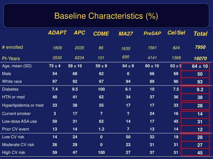 Baseline Characteristics (%)