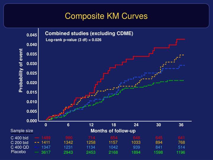 Composite KM Curves