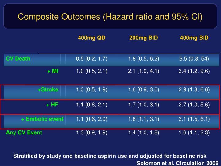 Composite Outcomes (Hazard ratio and 95% CI)