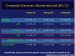 composite outcomes hazard ratio and 95 ci
