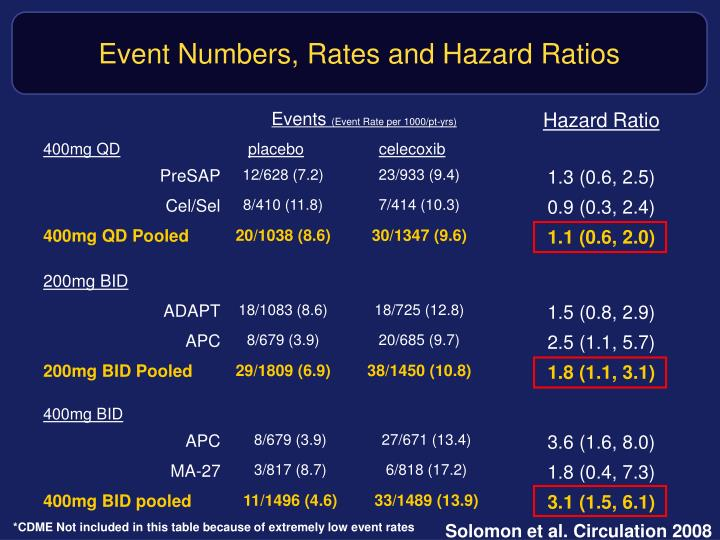 Event Numbers, Rates and Hazard Ratios