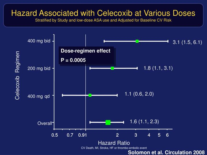 Hazard Associated with Celecoxib at Various Doses