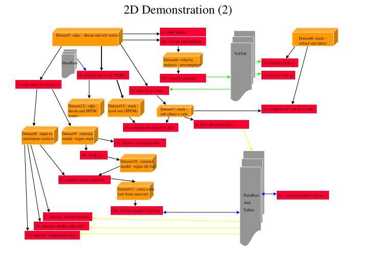 2D Demonstration (2)