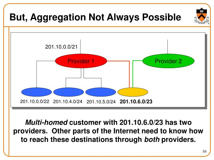 But, Aggregation Not Always Possible