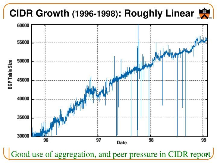 CIDR Growth