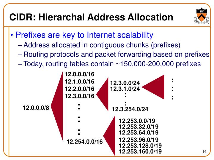 CIDR: Hierarchal Address Allocation