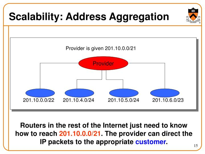 Scalability: Address Aggregation