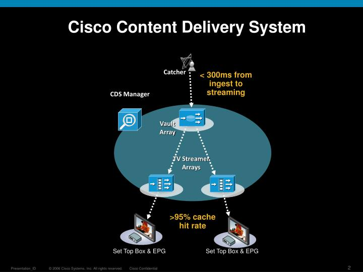 Cisco Content Delivery System