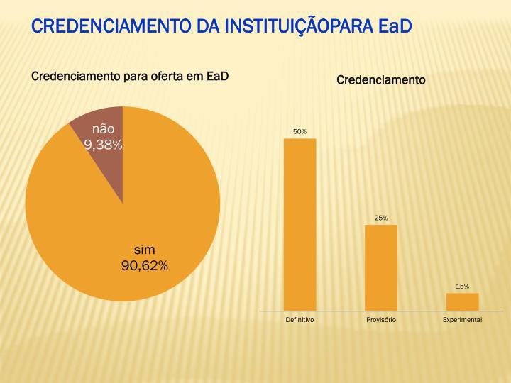CREDENCIAMENTO DA INSTITUIÇÃOPARA EaD