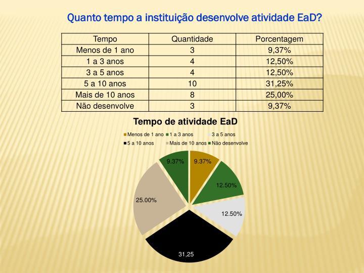 Quanto tempo a instituição desenvolve atividade EaD?