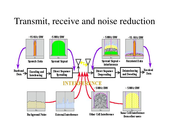 Transmit, receive and noise reduction