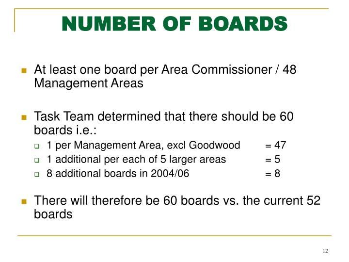 NUMBER OF BOARDS