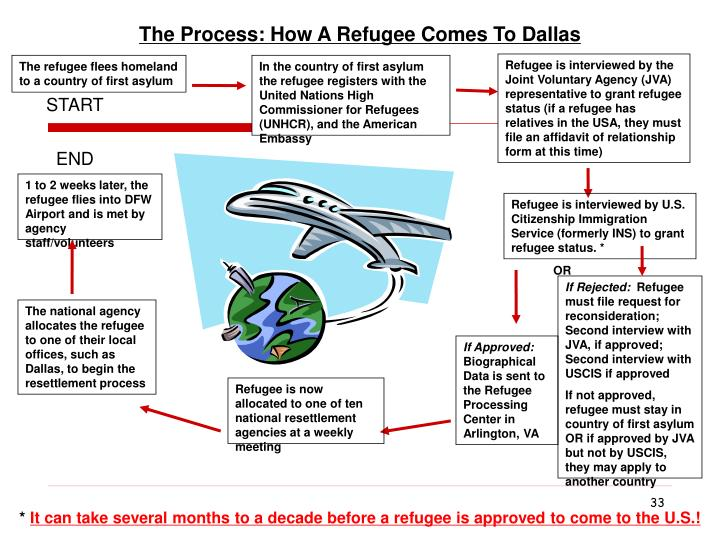 The Process: How A Refugee Comes To Dallas
