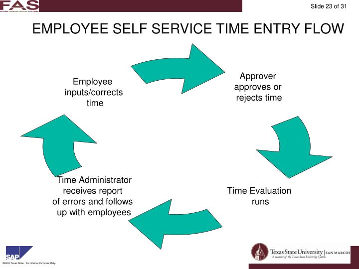 EMPLOYEE SELF SERVICE TIME ENTRY FLOW