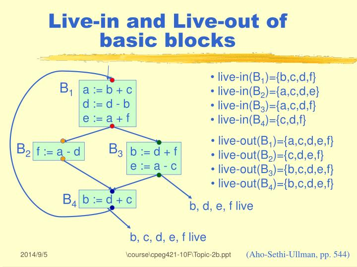 Live-in and Live-out of basic blocks