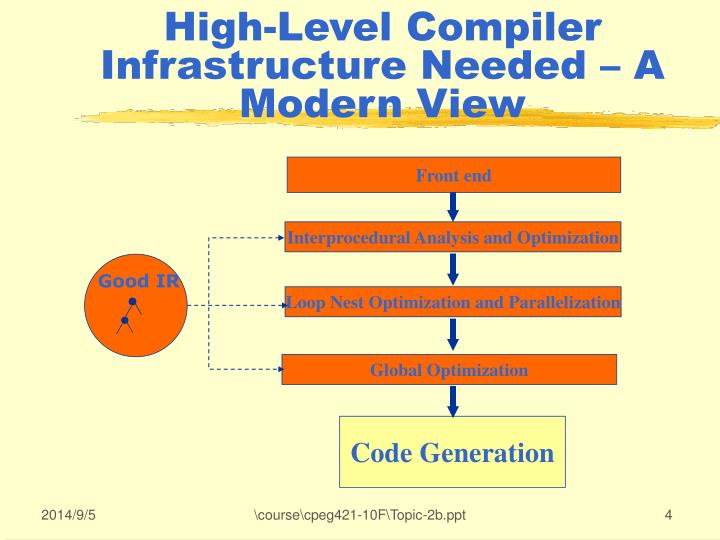 High-Level Compiler Infrastructure Needed – A Modern View